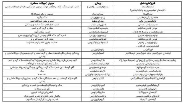 لیست بیماریهای مهم در دامپزشکی